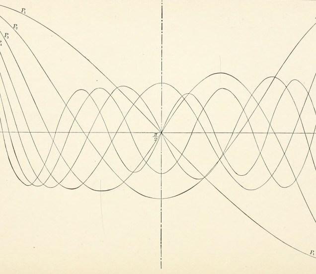 Harmonic curves